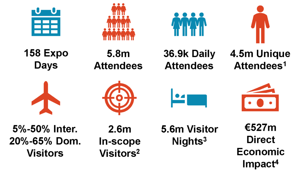 Text reads: 158 Expo Days; 5.8m Attendees; 36.9k Daily Attendees; 4.5m Unique Attendees¹; 5%-50% Inter. 20%-65% Dom. Visitors; 2.6m In-scope Visitors²; 5.6m Visitor Nights³; €527m Direct Economic Impact⁴