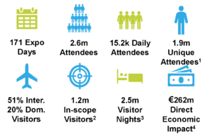 Text reads: 171 Expo Days; 2.6m Attendees; 15.2k Daily Attendees; 1.9m Unique Attendees¹; 51% Inter. 20% Dom. Visitors; 1.2m In-scope Visitors²; 2.5m Visitor Nights³; €262m Direct Economic Impact⁴