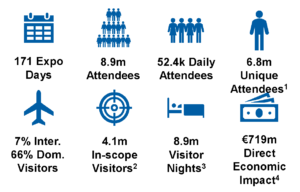 Text reads: 171 Expo Days; 8.9m Attendees; 52.4k Daily Attendees; 6.8m Unique Attendees¹; 7% Inter. 66% Dom. Visitors; 4.1m In-scope Visitors²; 8.9m Visitor Nights³; €719m Direct Economic Impact⁴